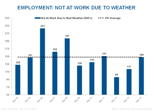 ROUND NUMBERS & RETRACEMENTS:  MARCH EMPLOYMENT - Employment Bad Weather March