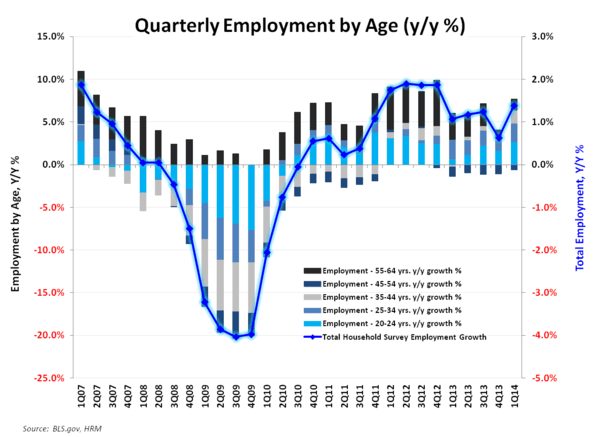 ROUND NUMBERS & RETRACEMENTS:  MARCH EMPLOYMENT - Employment by Age March