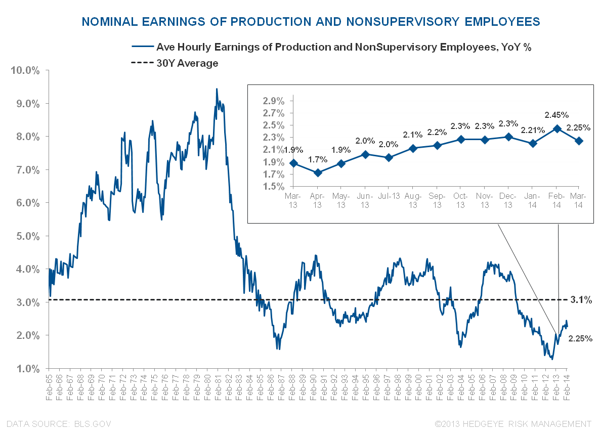 ROUND NUMBERS & RETRACEMENTS:  MARCH EMPLOYMENT - Nominal Earnings