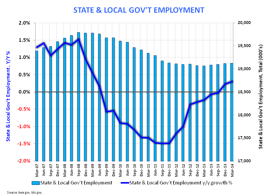ROUND NUMBERS & RETRACEMENTS:  MARCH EMPLOYMENT - State   Local Gov t March