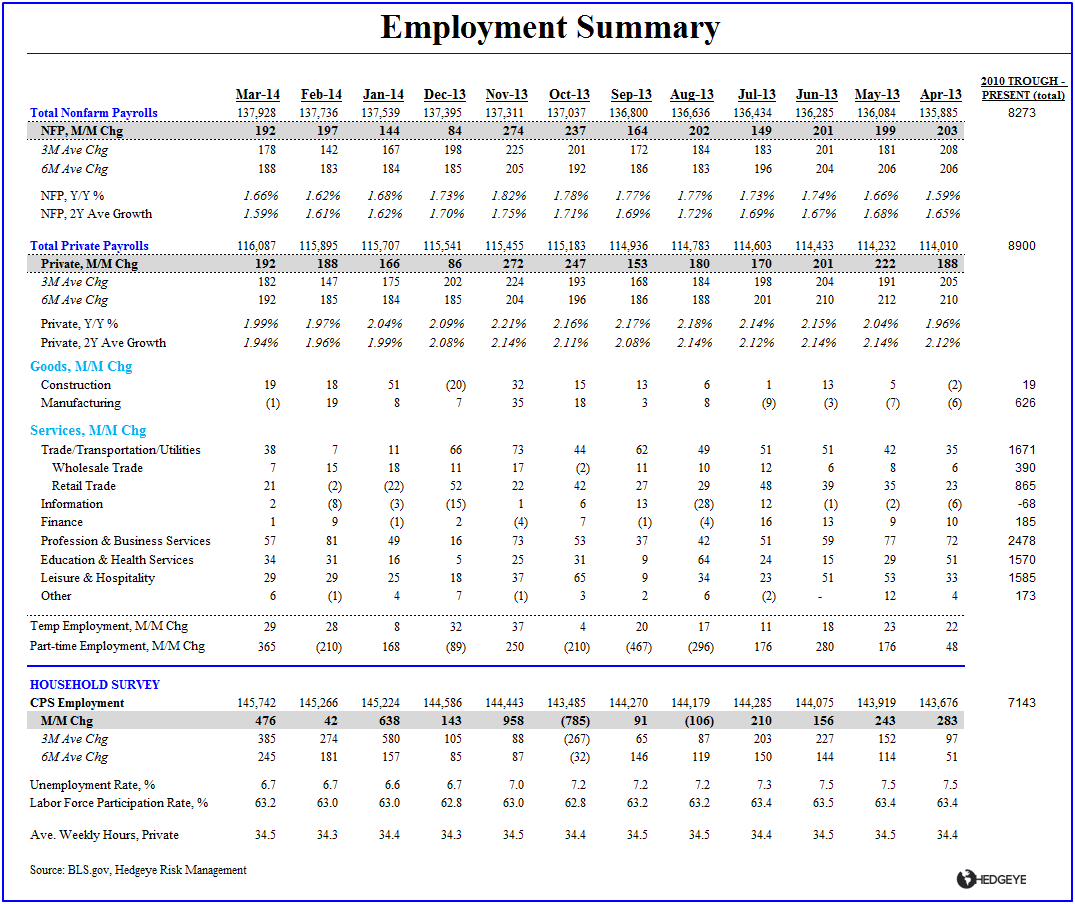 ROUND NUMBERS & RETRACEMENTS:  MARCH EMPLOYMENT - Summary Table Emp march