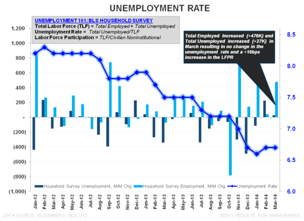 ROUND NUMBERS & RETRACEMENTS:  MARCH EMPLOYMENT - Unemployment Rate March