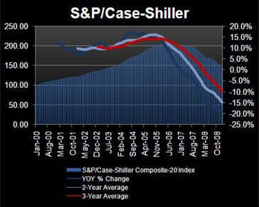 Shiller: As In, The Man, Gives Our Housing Call A Bone! - HP11