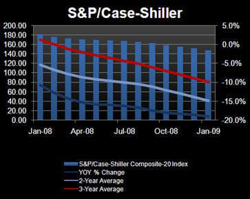 Shiller: As In, The Man, Gives Our Housing Call A Bone! - hp12