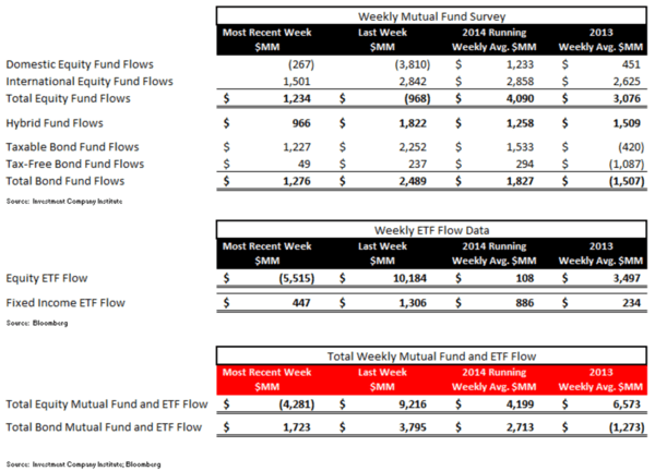 Fund Flows, Refreshed - ICI chart1