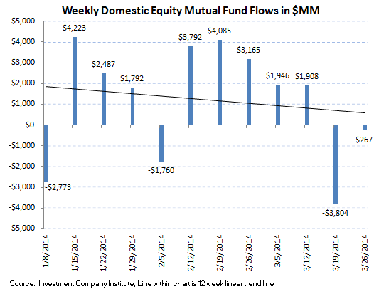 Fund Flows, Refreshed - ICI chart2