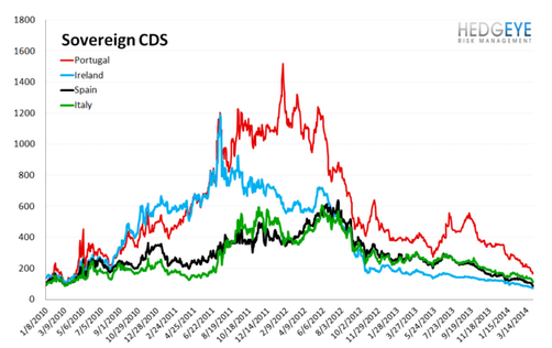 European Banking Monitor: CDS Tightens Broadly Across Europe  - sovereign cds.3
