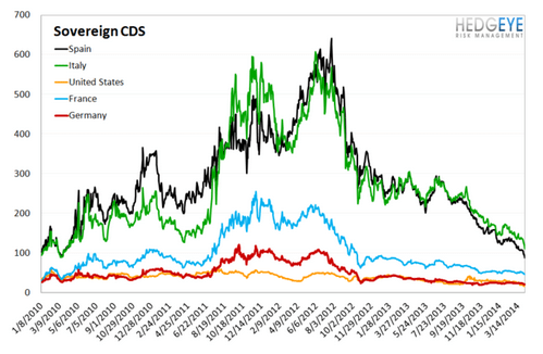 European Banking Monitor: CDS Tightens Broadly Across Europe  - sovereign cds.4