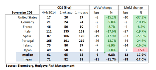 European Banking Monitor: CDS Tightens Broadly Across Europe  - sovereign cds. 2
