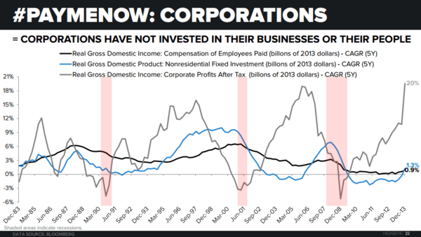 CHART OF THE DAY: Uninvested Corporations - Chart of the Day