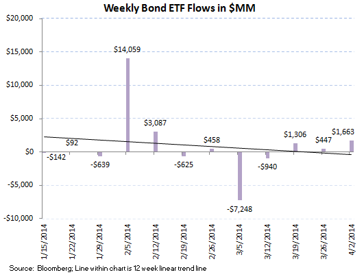 ICI Fund Flow Survey - Balanced on an Absolute Basis but Bond Slopes are more Favorable - ICI chart 8