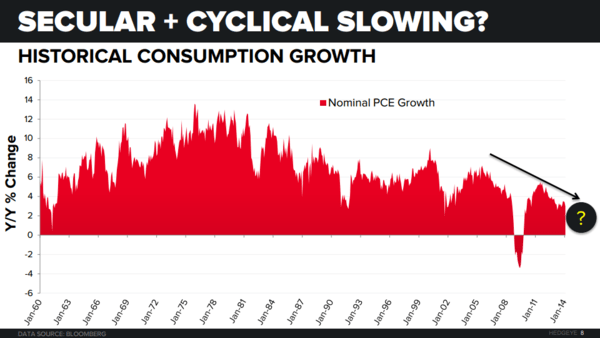 CHART OF THE DAY: #ConsumerSlowing - Chart of the Day