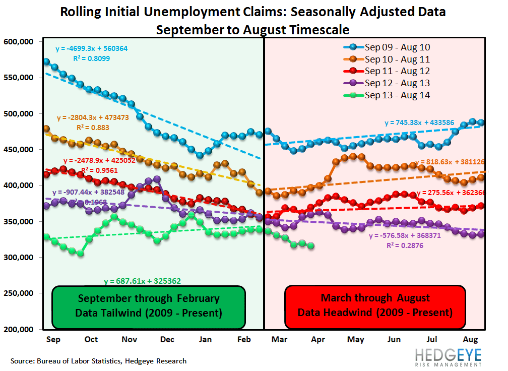 INITIAL CLAIMS: THREE WEEKS OF ACCELERATING IMPROVEMENT & WE STILL LIKE COF - 1