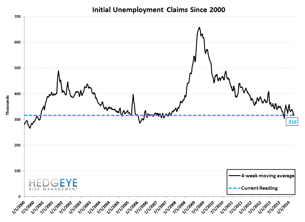 INITIAL CLAIMS: THREE WEEKS OF ACCELERATING IMPROVEMENT & WE STILL LIKE COF - 10