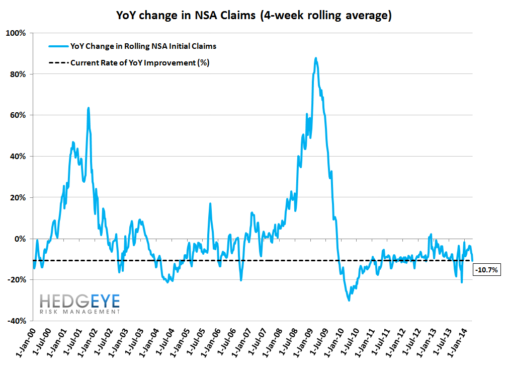 INITIAL CLAIMS: THREE WEEKS OF ACCELERATING IMPROVEMENT & WE STILL LIKE COF - 11