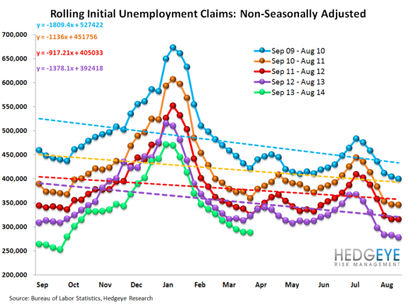 INITIAL CLAIMS: THREE WEEKS OF ACCELERATING IMPROVEMENT & WE STILL LIKE COF - 12