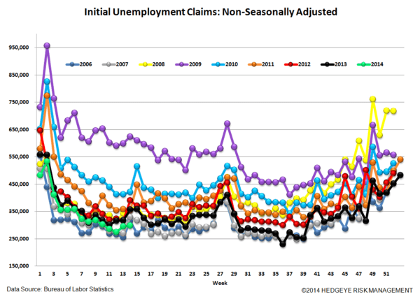 INITIAL CLAIMS: THREE WEEKS OF ACCELERATING IMPROVEMENT & WE STILL LIKE COF - 5