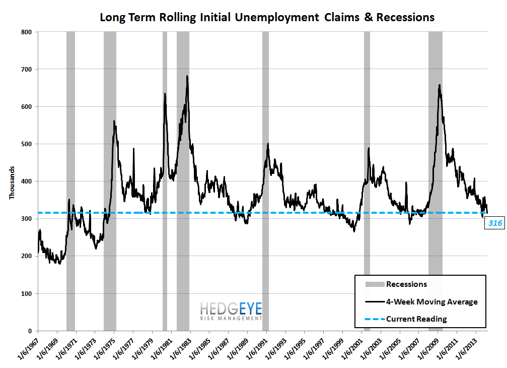 INITIAL CLAIMS: THREE WEEKS OF ACCELERATING IMPROVEMENT & WE STILL LIKE COF - 9
