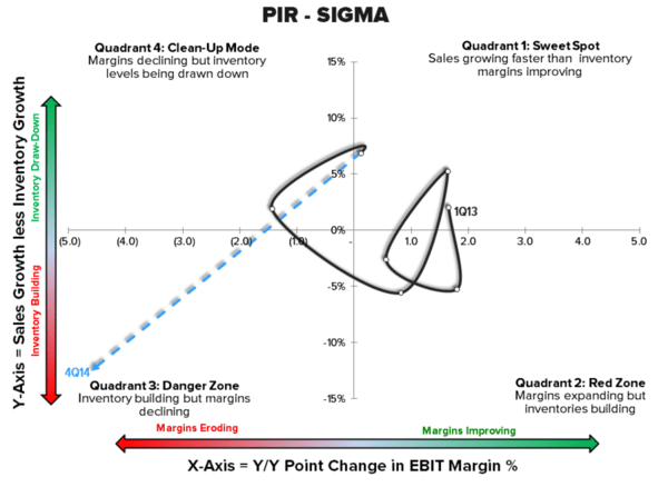 Be Careful: Bed Bath & Beyond + Pier 1 Enter 'Danger Zone' | $BBBY $PIR - chart3 4 10