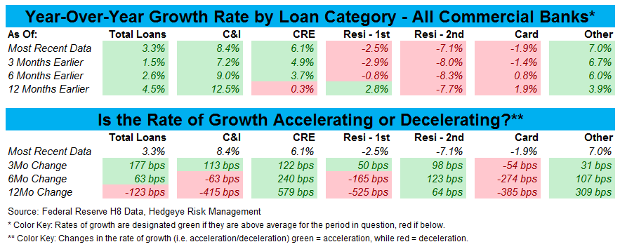 1Q14 BANK EARNINGS PREVIEW: LOW EXPECTATIONS - LOAN GROWTH TABLE BY CAT