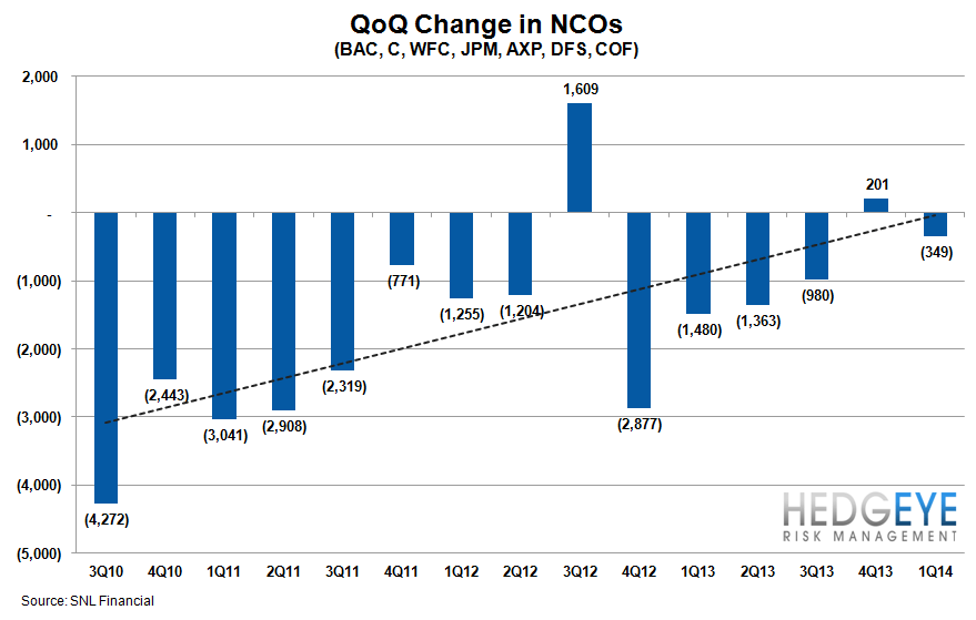 1Q14 BANK EARNINGS PREVIEW: LOW EXPECTATIONS - QoQ NCO change for companies