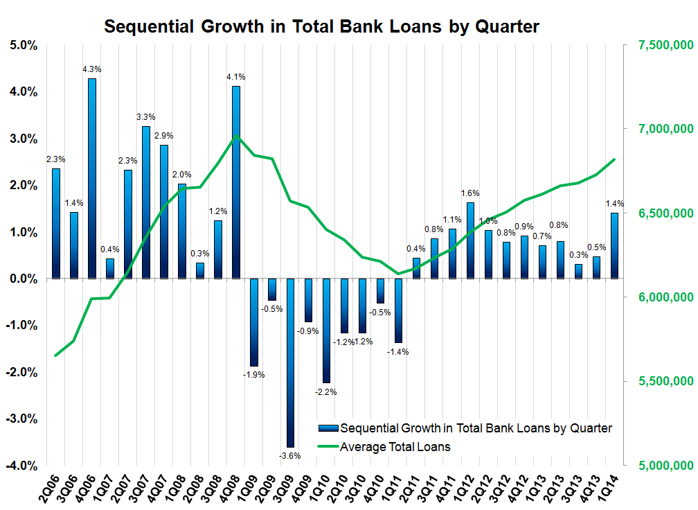 1Q14 BANK EARNINGS PREVIEW: LOW EXPECTATIONS - QoQ loan growth