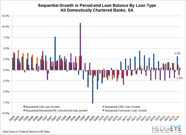 1Q14 BANK EARNINGS PREVIEW: LOW EXPECTATIONS - QoQ loan growth by category