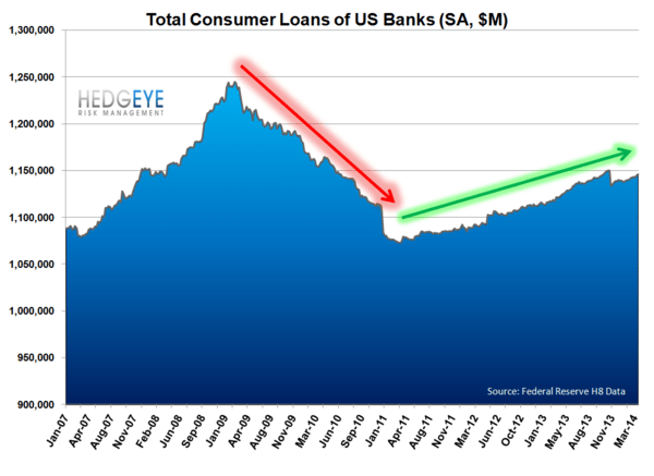 1Q14 BANK EARNINGS PREVIEW: LOW EXPECTATIONS - consumer