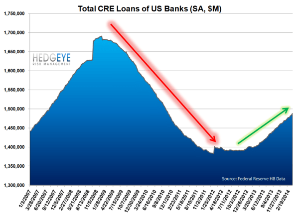 1Q14 BANK EARNINGS PREVIEW: LOW EXPECTATIONS - cre