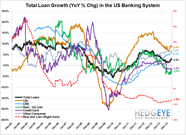 1Q14 BANK EARNINGS PREVIEW: LOW EXPECTATIONS - loan compendium chart