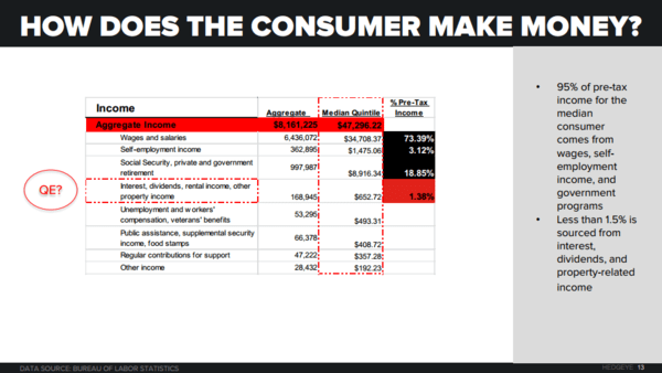 CHART OF THE DAY: How Does the Consumer Make Money? - Consumer