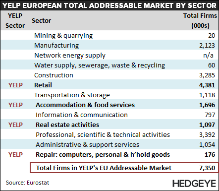 YELP: Does Europe Even Matter? - YELP   EU TAM by Sector