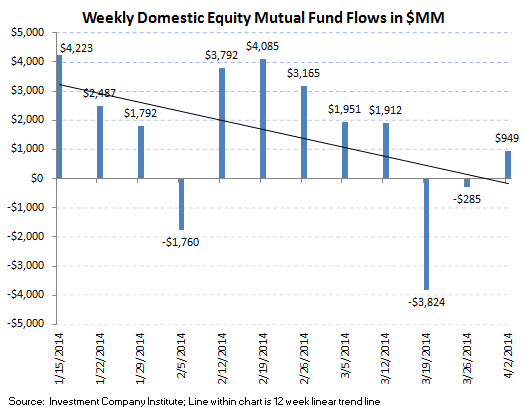 Fund Flows, Refreshed - ICI chart 2
