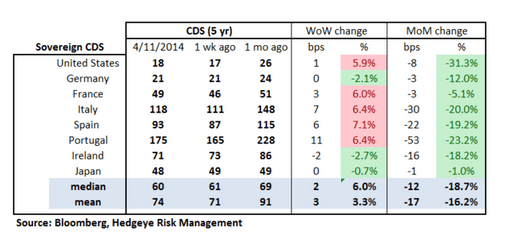 European Banking Monitor: Greek Credit Risk Tightens   - Sovereign CDS  2