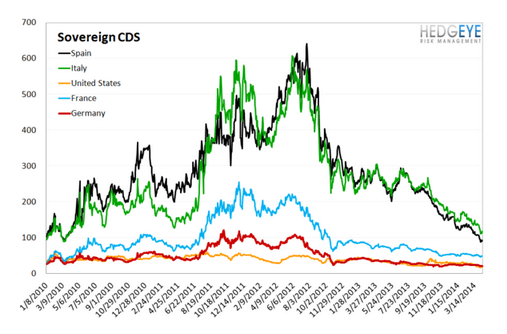 European Banking Monitor: Greek Credit Risk Tightens   - sovereign cds chart  4
