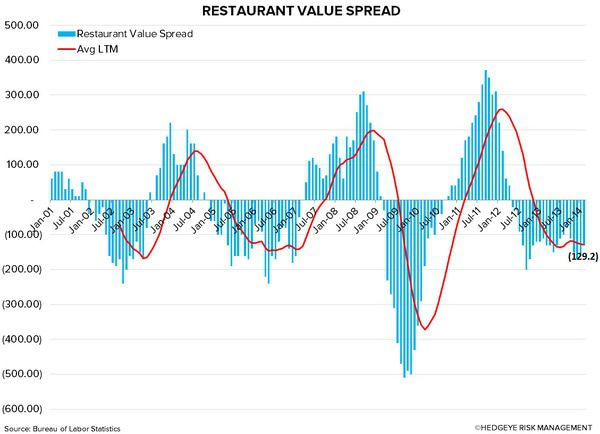 The Casual Dining Dilemma - rest value spread