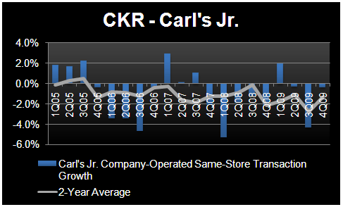 CKR – WILL CARL'S JR. HOLD THE LINE ON VALUE? - CKR CJ Same store transaction
