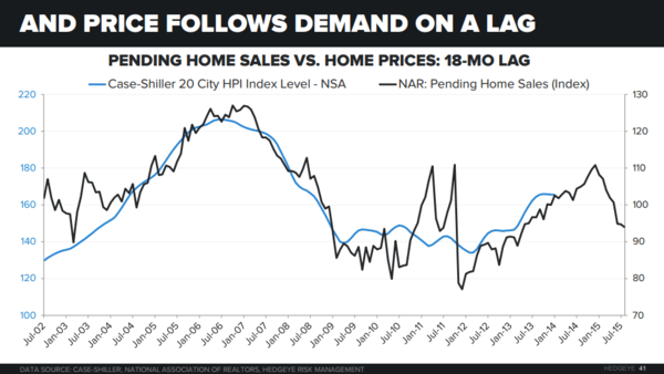 Chart of the Day: Home Prices Follow Demand - Chart of the Day