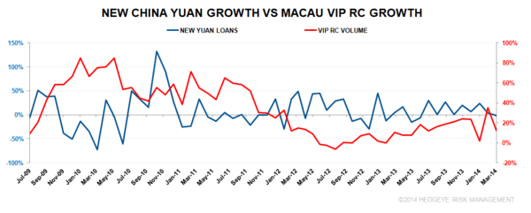 THE MACAU CORRELATIONS - China Yuan Growth v Macau VIP RC 4 16 2014 7 52 22 AM