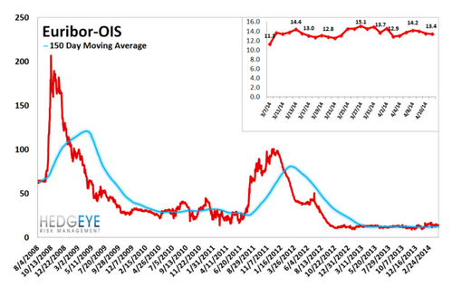 European Banking Monitor: Greek Credit Risk Tightens | $NBG - euribor ois spread  5