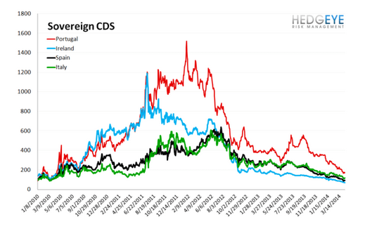 European Banking Monitor: Greek Credit Risk Tightens | $NBG - sovereign cds chart  3