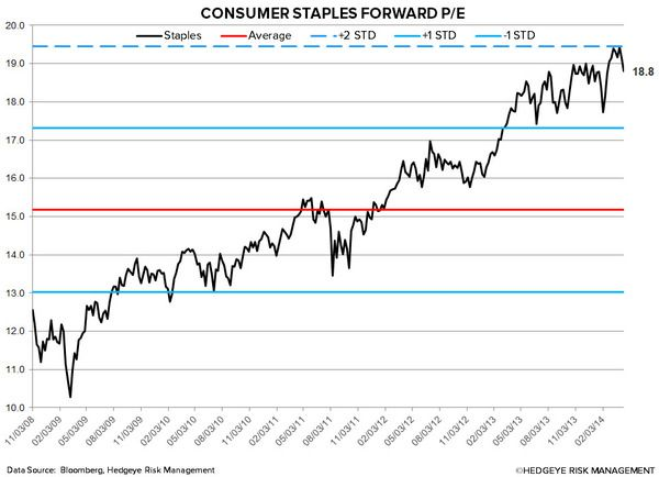 Consumer Staples Marginally Outperforms S&P 500 - 4