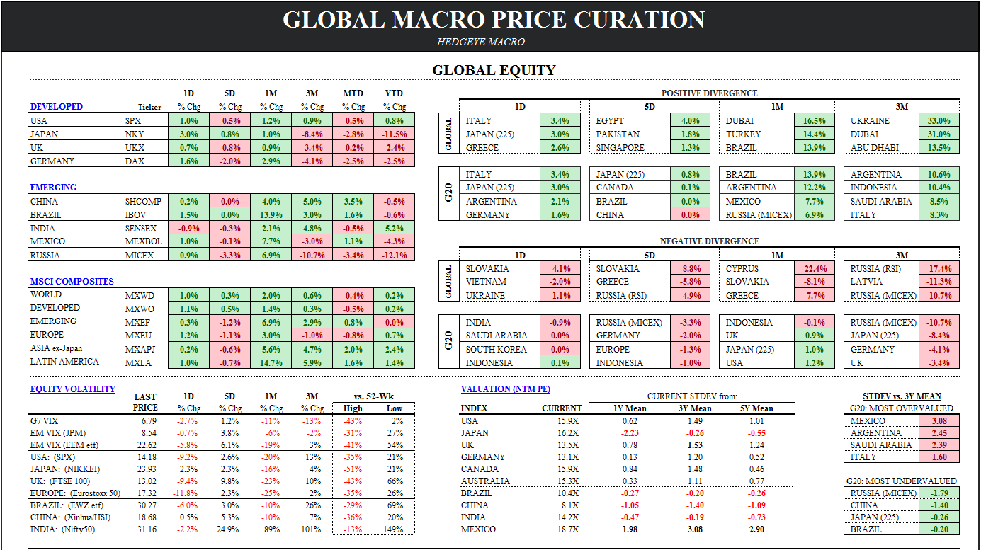 Chart of the Day: Global Macro Price Curation - GM curation 041614
