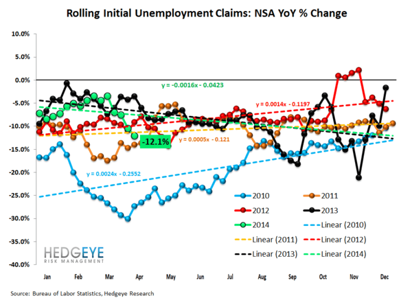 Jobless Claims: Fourth Consecutive Week of Solid Numbers - 2