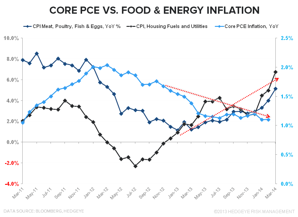 GREEN SCREEN MACRO:  Flowers, Showers, Ticking Clocks & Back-Half Ramps - Core PCE vs Food   Energy Inflation March
