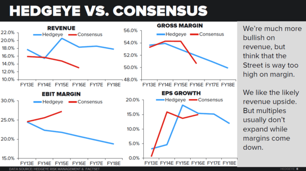 LULU - MISSES THE LAYUP - hedgeye consensus