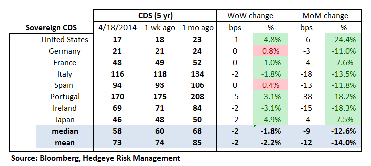 MONDAY MORNING RISK MONITOR: COMMODITIES & INTERBANK RISK MEASURES RISE - 18