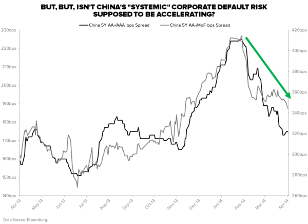 10 Scary US Charts; 5 Not-So-Scary Chinese Charts - China 5Y AAA Spread.tif
