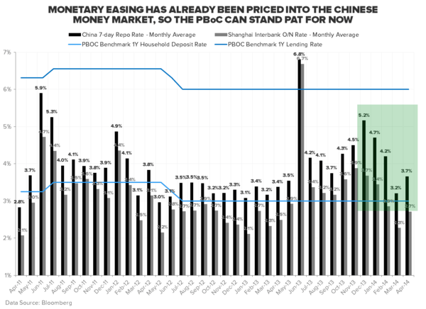 10 Scary US Charts; 5 Not-So-Scary Chinese Charts - China 7 day Repo Rate Monthly Avg