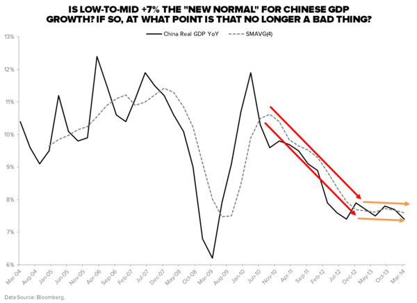 10 Scary US Charts; 5 Not-So-Scary Chinese Charts - China GDP Growth